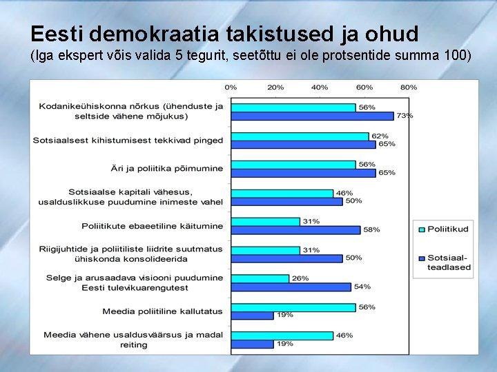 Eesti demokraatia takistused ja ohud (Iga ekspert võis valida 5 tegurit, seetõttu ei ole