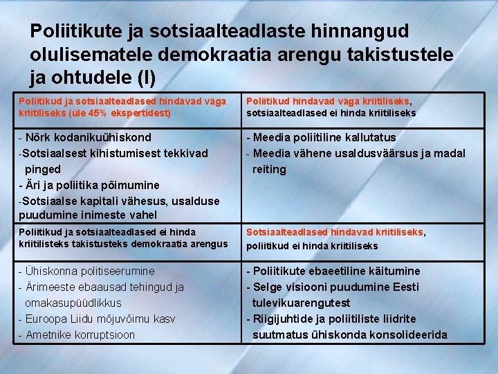 Poliitikute ja sotsiaalteadlaste hinnangud olulisematele demokraatia arengu takistustele ja ohtudele (I) Poliitikud ja sotsiaalteadlased