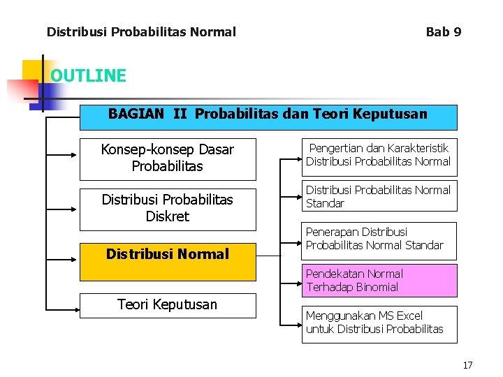 Distribusi Probabilitas Normal Bab 9 OUTLINE BAGIAN II Probabilitas dan Teori Keputusan Konsep-konsep Dasar