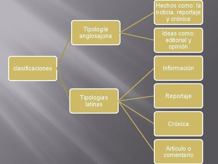 Hechos como: la noticia, reportaje y crónica Tipología anglosajona Ideas como: editorial y opinión