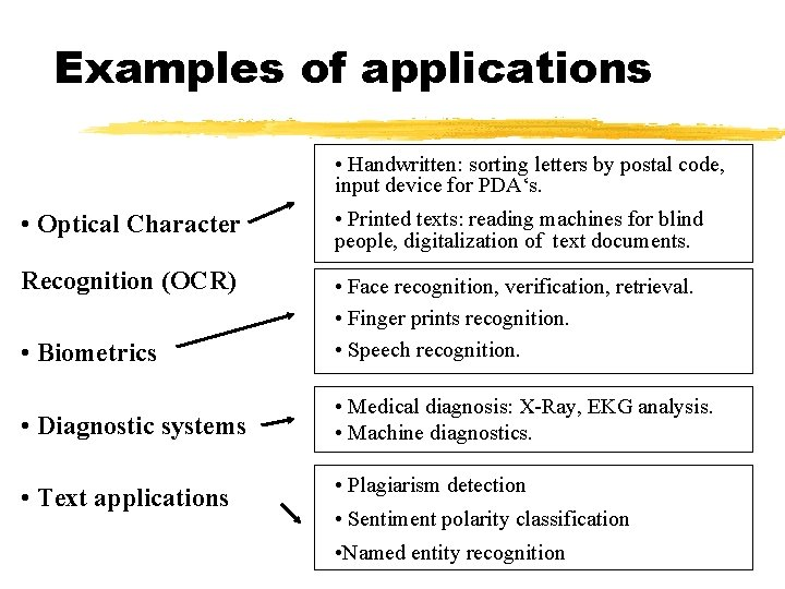Examples of applications • Handwritten: sorting letters by postal code, input device for PDA's.