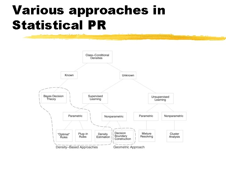 Various approaches in Statistical PR
