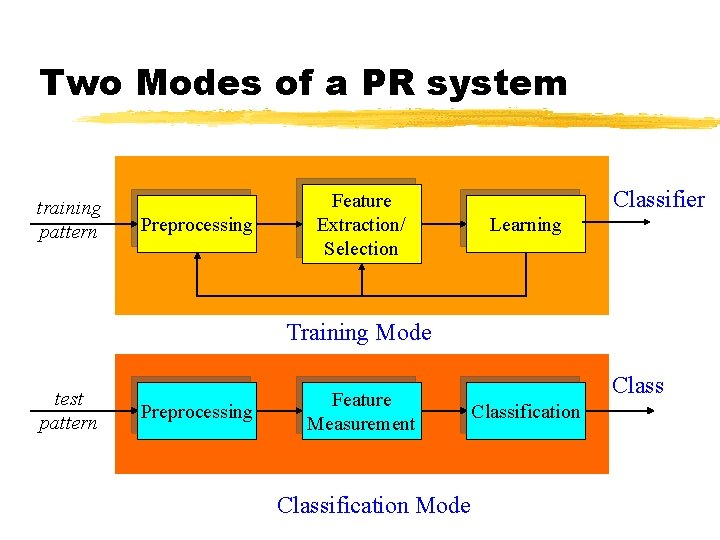 Two Modes of a PR system training pattern Preprocessing Feature Extraction/ Selection Classifier Learning