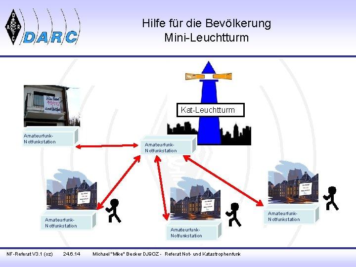 Hilfe für die Bevölkerung Mini-Leuchtturm Kat-Leuchtturm Amateurfunk. Notfunkstation NF-Referat V 3. 1 (oz) 24.