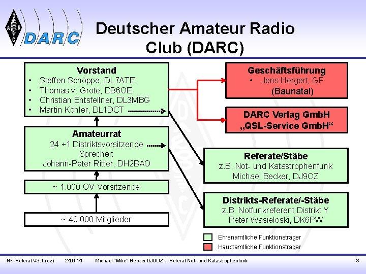 Deutscher Amateur Radio Club (DARC) Vorstand • • Steffen Schöppe, DL 7 ATE Thomas