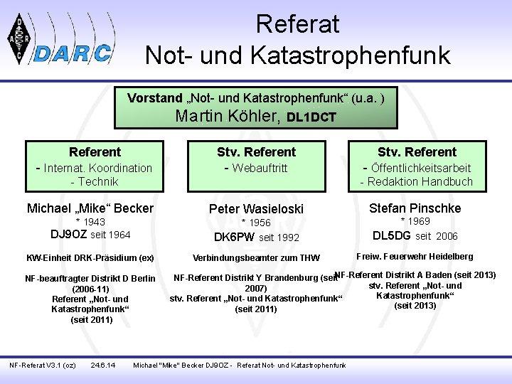 """Referat Not- und Katastrophenfunk Vorstand """"Not- und Katastrophenfunk"""" (u. a. ) Martin Köhler, DL"""