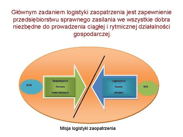 Głównym zadaniem logistyki zaopatrzenia jest zapewnienie przedsiębiorstwu sprawnego zasilania we wszystkie dobra niezbędne do