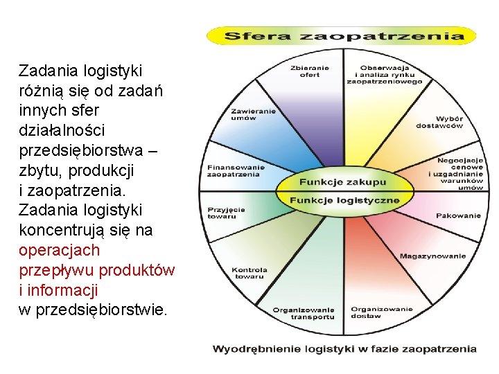 Zadania logistyki różnią się od zadań innych sfer działalności przedsiębiorstwa – zbytu, produkcji i