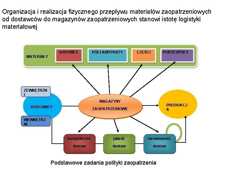 Organizacja i realizacja fizycznego przepływu materiałów zaopatrzeniowych od dostawców do magazynów zaopatrzeniowych stanowi istotę