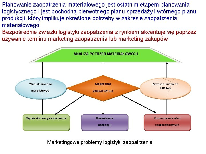 Planowanie zaopatrzenia materiałowego jest ostatnim etapem planowania logistycznego i jest pochodną pierwotnego planu sprzedaży