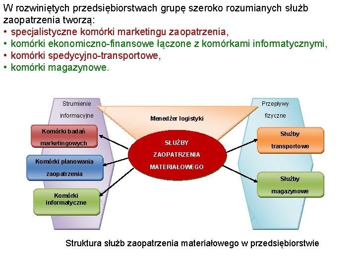 W rozwiniętych przedsiębiorstwach grupę szeroko rozumianych służb zaopatrzenia tworzą: • specjalistyczne komórki marketingu zaopatrzenia,