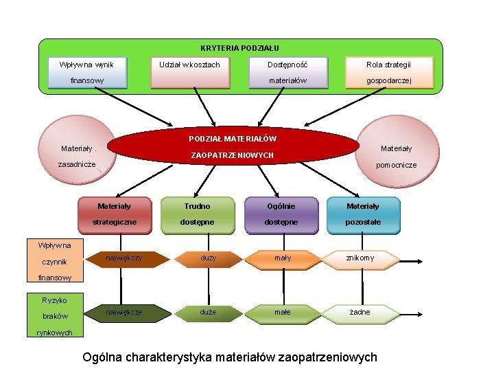 KRYTERIA PODZIAŁU Wpływ na wynik Udział w kosztach finansowy Dostępność Rola strategii materiałów gospodarczej