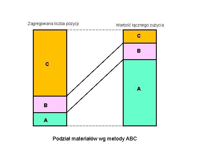 Zagregowana liczba pozycji Wartość łącznego zużycia C B C A B A Podział materiałów