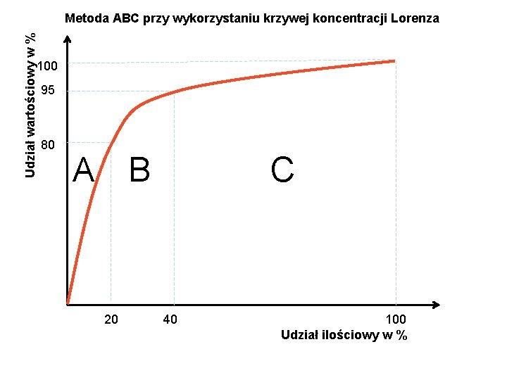 Udział wartościowy w % Metoda ABC przy wykorzystaniu krzywej koncentracji Lorenza 100 95 80