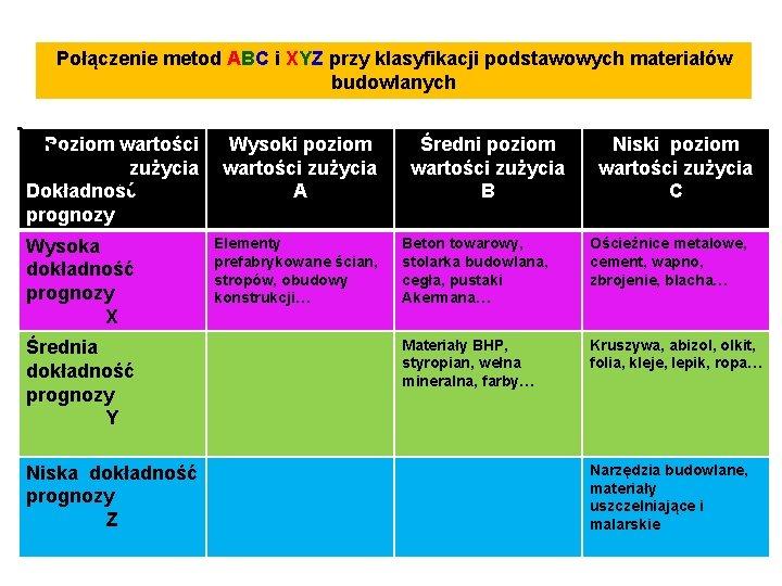 Połączenie metod ABC i XYZ przy klasyfikacji podstawowych materiałów budowlanych Poziom wartości Wysoki poziom