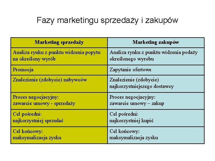 Fazy marketingu sprzedaży i zakupów Marketing sprzedaży Marketing zakupów Analiza rynku z punktu widzenia
