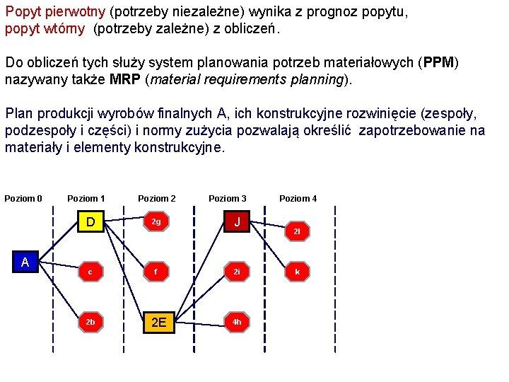 Popyt pierwotny (potrzeby niezależne) wynika z prognoz popytu, popyt wtórny (potrzeby zależne) z obliczeń.