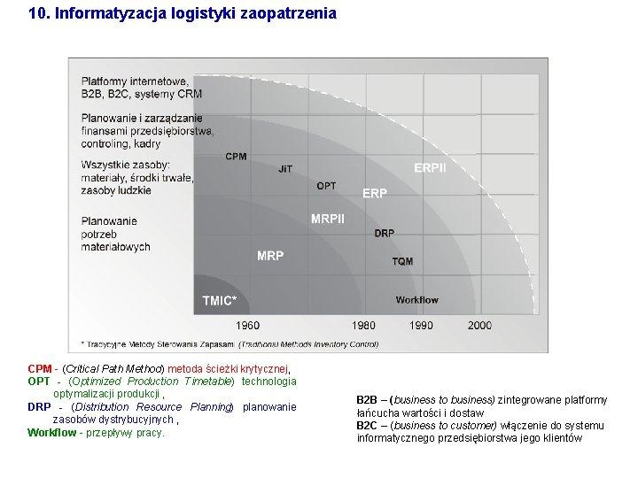 10. Informatyzacja logistyki zaopatrzenia CPM - (Critical Path Method) metoda ścieżki krytycznej, OPT -