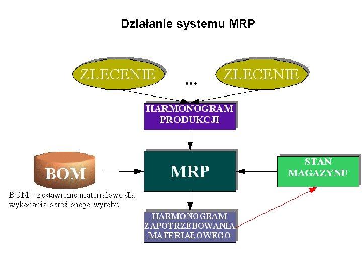 Działanie systemu MRP