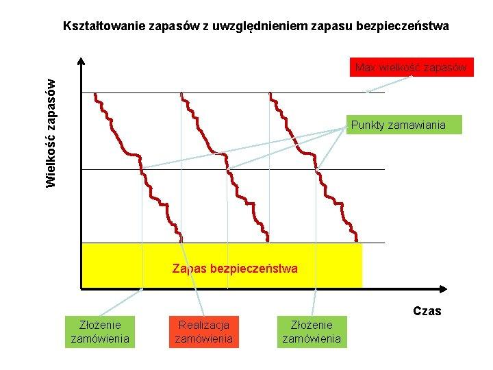 Kształtowanie zapasów z uwzględnieniem zapasu bezpieczeństwa Wielkość zapasów Max wielkość zapasów Punkty zamawiania Zapas