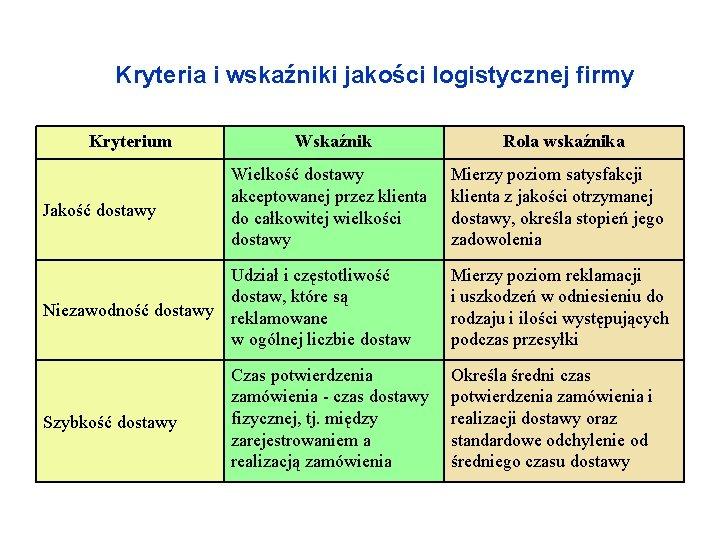 Kryteria i wskaźniki jakości logistycznej firmy Kryterium Jakość dostawy Wskaźnik Wielkość dostawy akceptowanej przez