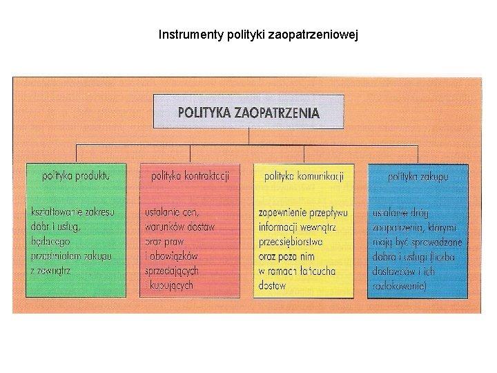 Instrumenty polityki zaopatrzeniowej