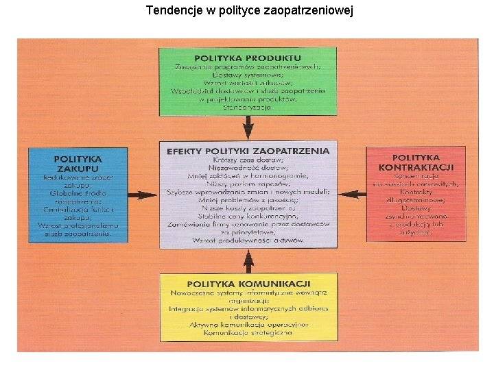 Tendencje w polityce zaopatrzeniowej