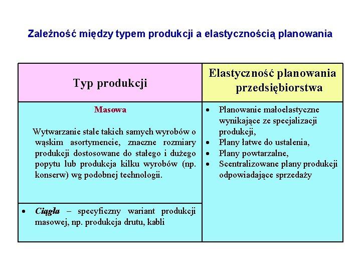 Zależność między typem produkcji a elastycznością planowania Typ produkcji Masowa Wytwarzanie stale takich samych