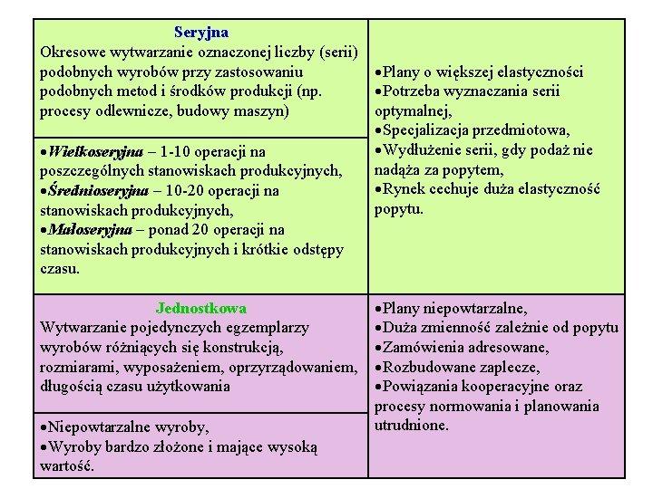 Seryjna Okresowe wytwarzanie oznaczonej liczby (serii) podobnych wyrobów przy zastosowaniu podobnych metod i środków