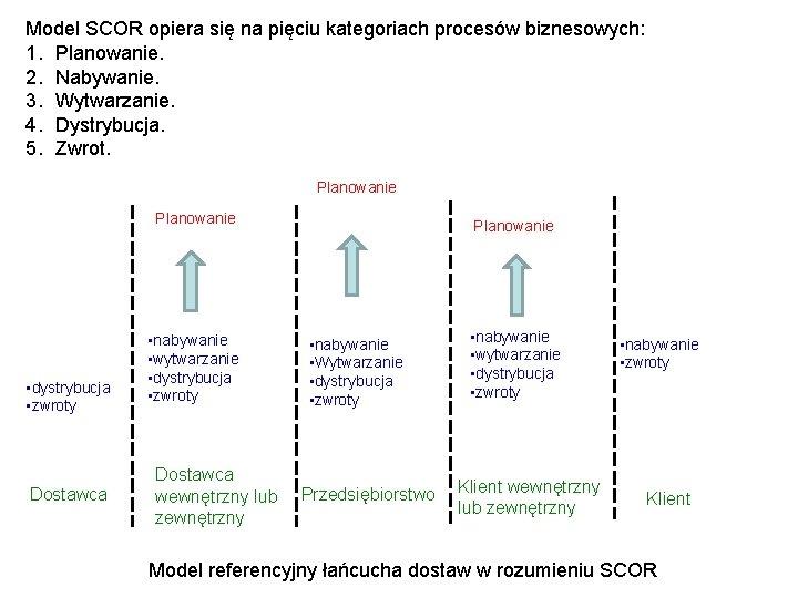 Model SCOR opiera się na pięciu kategoriach procesów biznesowych: 1. Planowanie. 2. Nabywanie. 3.