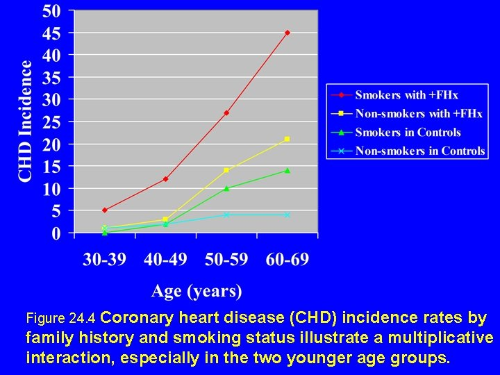 Figure 24. 4 Coronary heart disease (CHD) incidence rates by family history and smoking