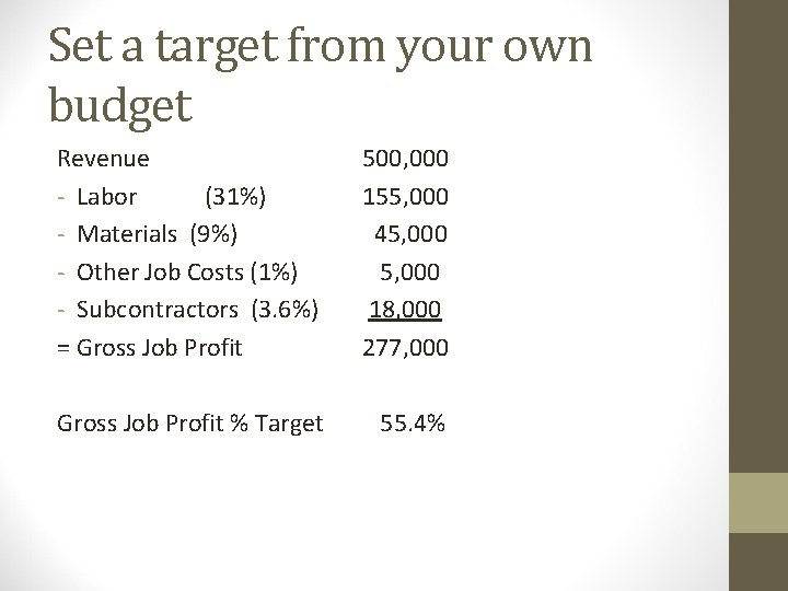 Set a target from your own budget Revenue - Labor (31%) - Materials (9%)