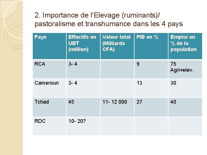 2. Importance de l'Elevage (ruminants)/ pastoralisme et transhumance dans les 4 pays Pays Effectifs