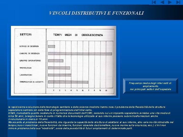 VINCOLI DISTRIBUTIVI E FUNZIONALI Frequenza media degli interventi di ampliamento nei principali settori dell'ospedale