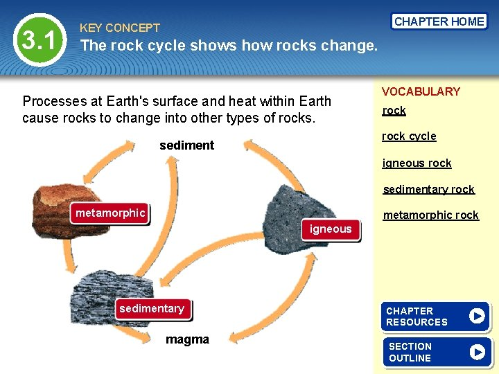 3. 1 CHAPTER HOME KEY CONCEPT The rock cycle shows how rocks change. Processes
