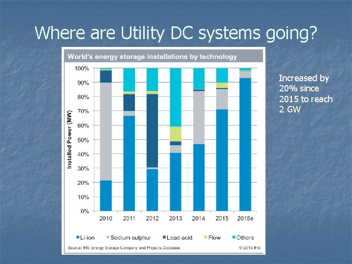 Where are Utility DC systems going? Increased by 20% since 2015 to reach 2