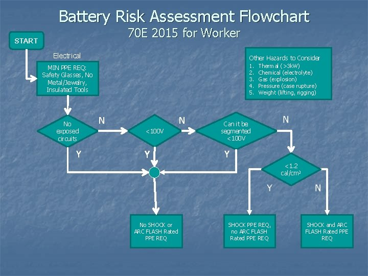 Battery Risk Assessment Flowchart 70 E 2015 for Worker START Electrical Other Hazards to