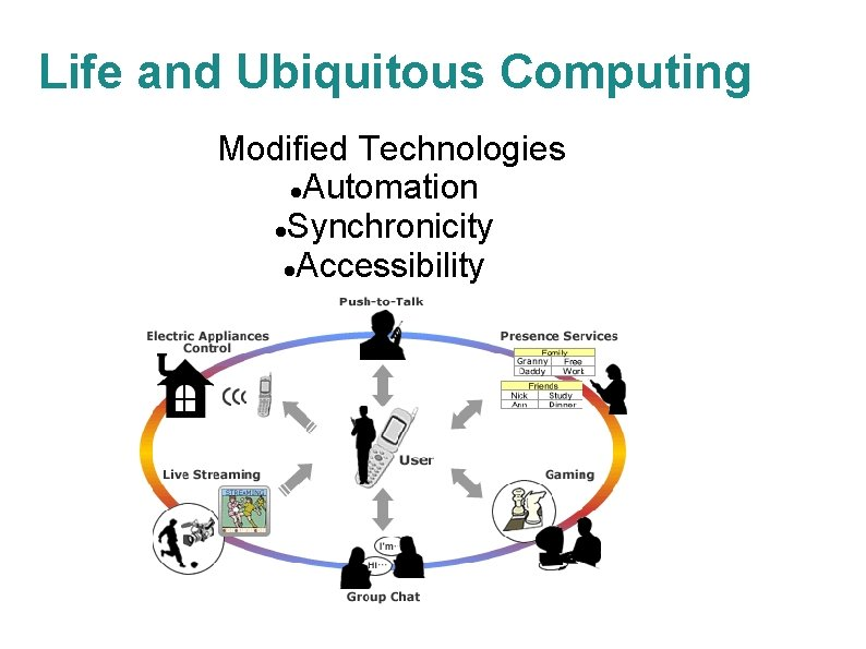 Life and Ubiquitous Computing Modified Technologies Automation Synchronicity Accessibility