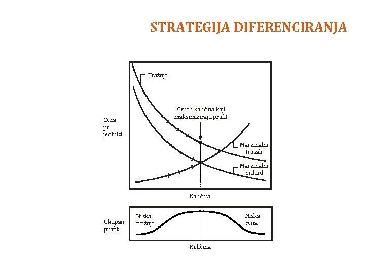 STRATEGIJA DIFERENCIRANJA Tražnja Cena i količina koji maksimiziraju profit Cena po jedinici Marginalni trošak