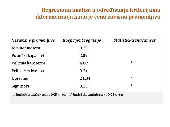 Regresiona analiza u određivanju kriterijuma diferenciranja kada je cena zavisna promenljiva Nezavisne promenljive Koeficijent