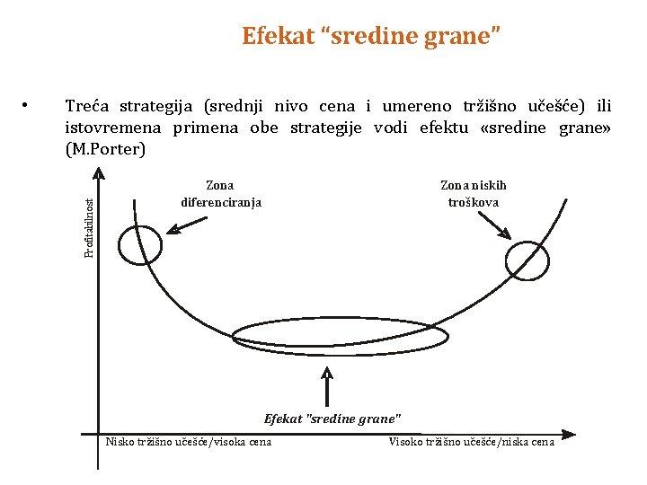 """Efekat """"sredine grane"""" Treća strategija (srednji nivo cena i umereno tržišno učešće) ili istovremena"""
