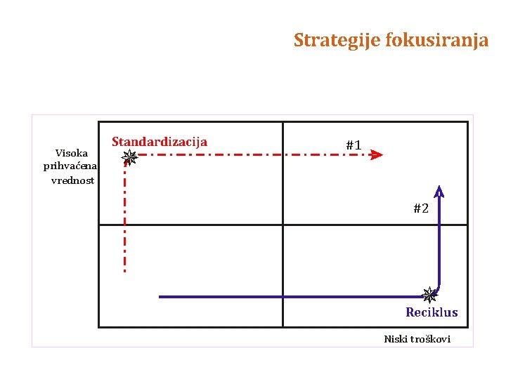 Strategije fokusiranja Visoka prihvaćena vrednost Standardizacija #1 #2 Reciklus Niski troškovi