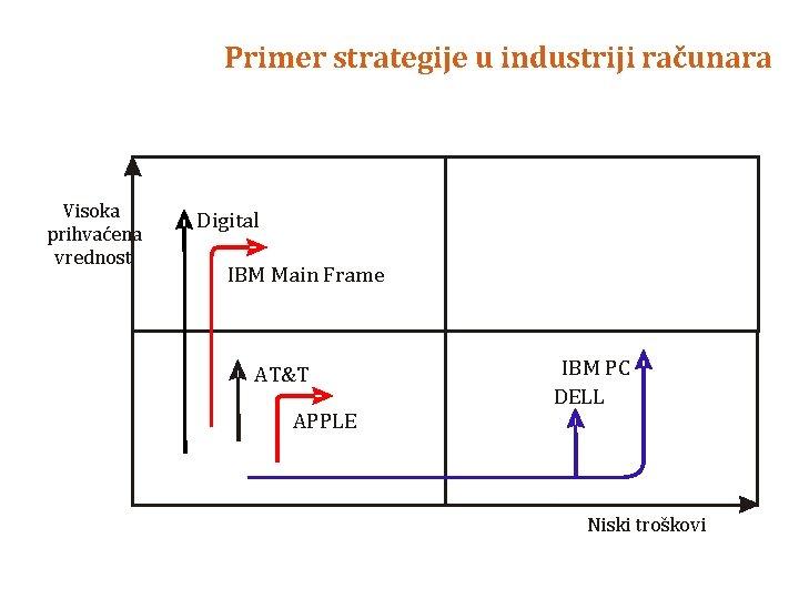 Primer strategije u industriji računara Visoka prihvaćena vrednost Digital IBM Main Frame AT&T APPLE