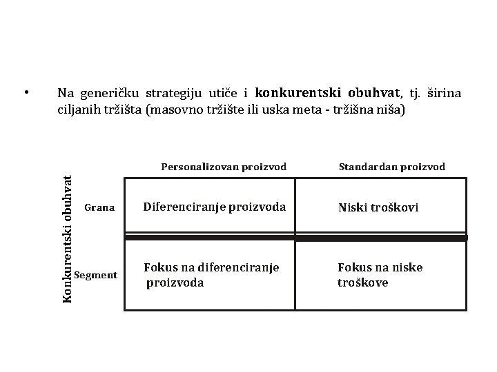 • Na generičku strategiju utiče i konkurentski obuhvat, tj. širina ciljanih tržišta (masovno