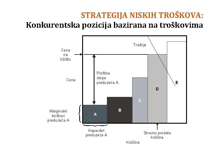 STRATEGIJA NISKIH TROŠKOVA: Konkurentska pozicija bazirana na troškovima Tražnja Cena na tržištu Cena Profitna
