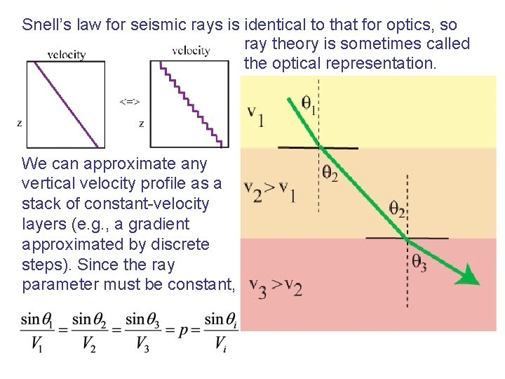 Snell's law for seismic rays is identical to that for optics, so ray theory