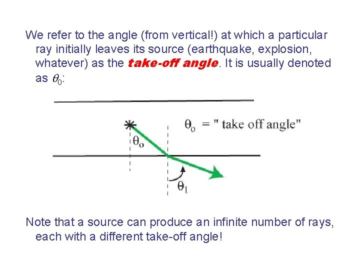 We refer to the angle (from vertical!) at which a particular ray initially leaves