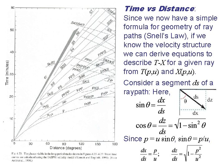 Time vs Distance: Since we now have a simple formula for geometry of ray