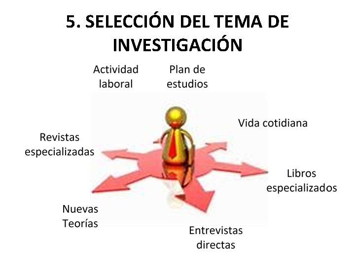 5. SELECCIÓN DEL TEMA DE INVESTIGACIÓN