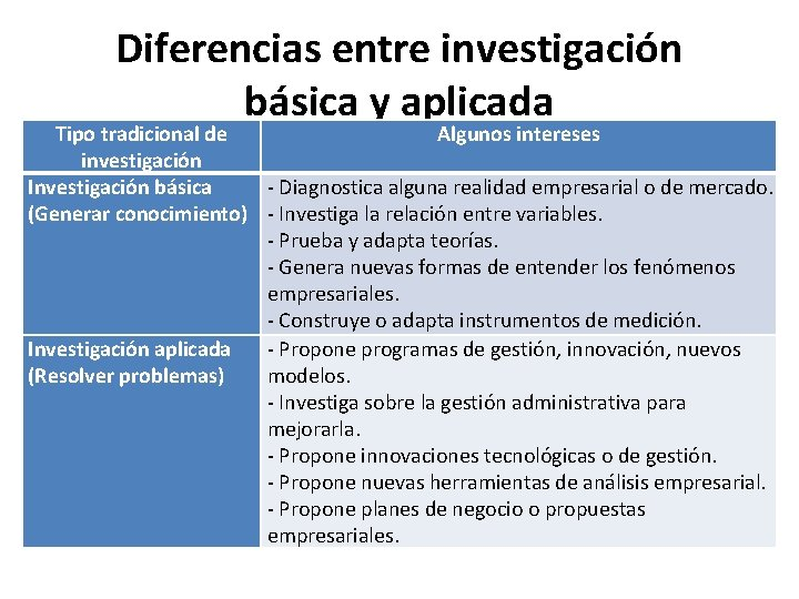 Diferencias entre investigación básica y aplicada Tipo tradicional de Algunos intereses investigación Investigación básica